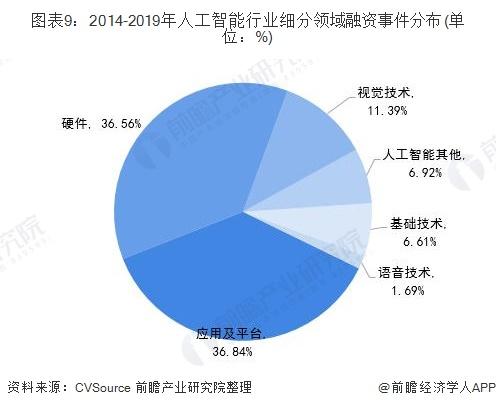 图表9:2014-2019年人工智能行业细分领域融资事件分布(单位:%)