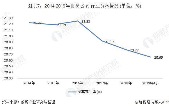 图表7:2014-2019年财务公司行业资本情况 (单位:%)