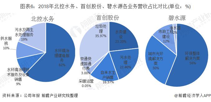 图表6:2018年北控水务、首创股份、碧水源各业务营收占比对比(单位:%)