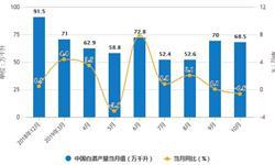 2019年前10月中国<em>白酒</em>行业市场分析:产量超635万千升 销售收入超4500亿元