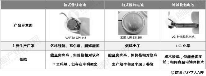 TWS耳机电池种类分析情况