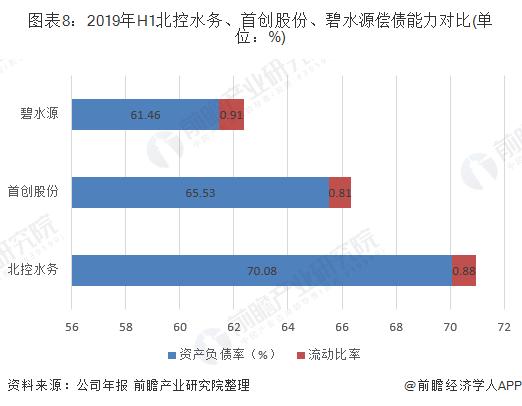 图表8:2019年H1北控水务、首创股份、碧水源偿债能力对比(单位:%)