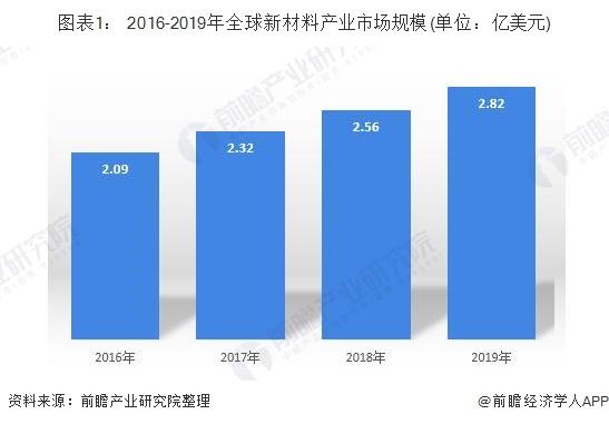 图表1: 2016-2019年全球新材料产业市场规模(单位:亿美元)