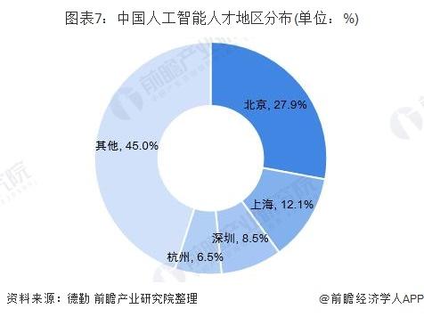 图表7:中国人工智能人才地区分布(单位:%)