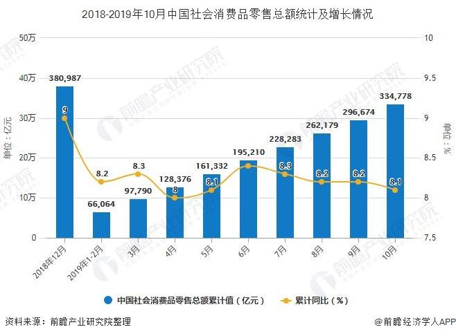 2018-2019年10月中国社会消费品零售总额统计及增长情况
