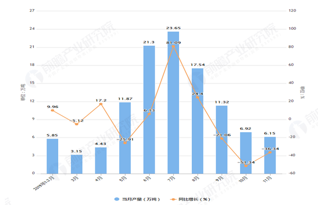 2019年1-11月内蒙古原盐产量及增长情况表