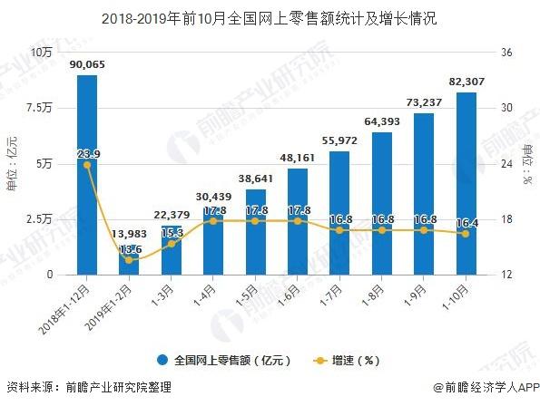 2018-2019年前10月全国网上零售额统计及增长情况