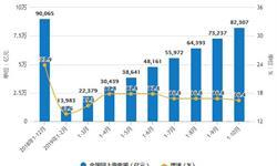 2019年前10月中国<em>零售</em>行业市场分析:社会消费品<em>零售</em>总额接近33.5万亿元