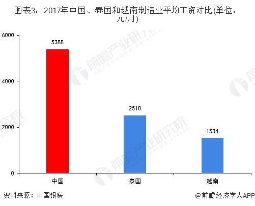 图表3:2017年中国、泰国和越南制造业平均工资对比(单位:元/月)
