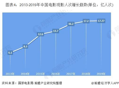 图表4:2013-2019年中国电影观影人次增长趋势(单位:亿人次)