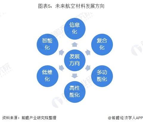 图表5:未来航空材料发展方向