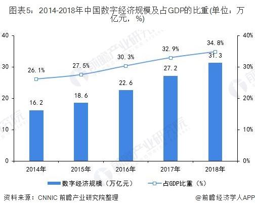 图表5:2014-2018年中国数字经济规模及占GDP的比重(单位:万亿元,%)