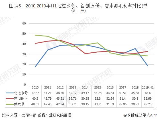 图表5:2010-2019年H1北控水务、首创股份、碧水源毛利率对比(单位:%)