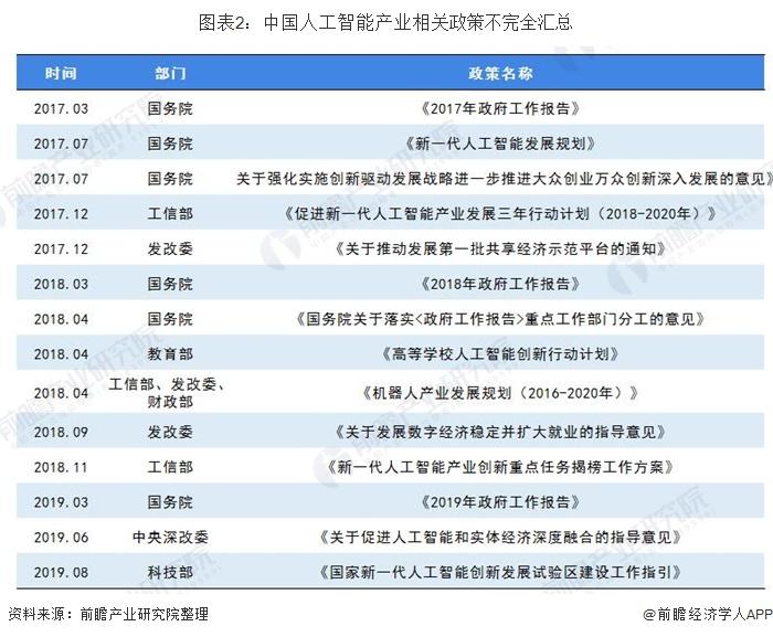 图表2:中国人工智能产业相关政策不完全汇总