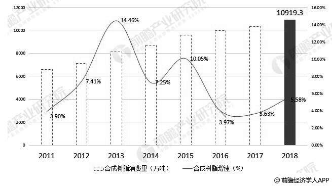 2011-2018年中国合成树脂行业表观消费量统计及增长情况