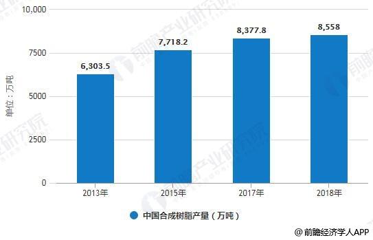 2013-2018年中国合成树脂产量统计情况
