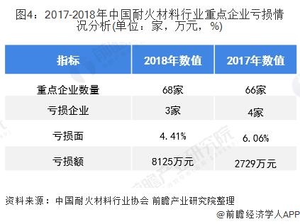 图4:2017-2018年中国耐火材料行业重点企业亏损情况分析(单位:家,万元,%)