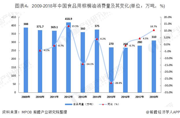 图表4:2009-2018年中国食品用棕榈油消费量及其变化(单位:万吨,%)