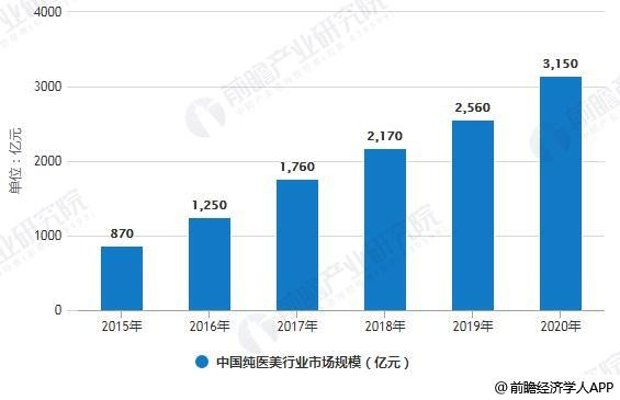2015-2020年中国纯医美行业市场规模统计情况