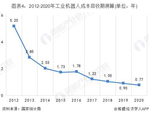 图表4:2012-2020年工业机器人成本回收期测算(单位:年)