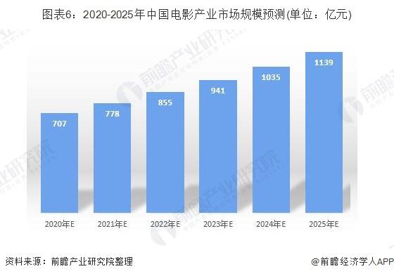 图表6:2020-2025年中国电影产业市场规模预测(单位:亿元)