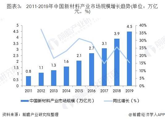 图表3: 2011-2019年中国新材料产业市场规模增长趋势(单位:万亿元,%)