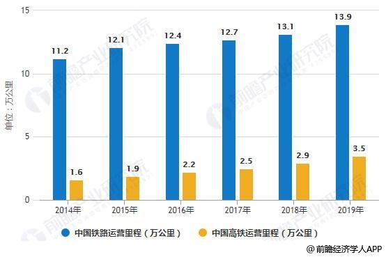 2014-2019年中国铁路、高铁运营里程统计情况