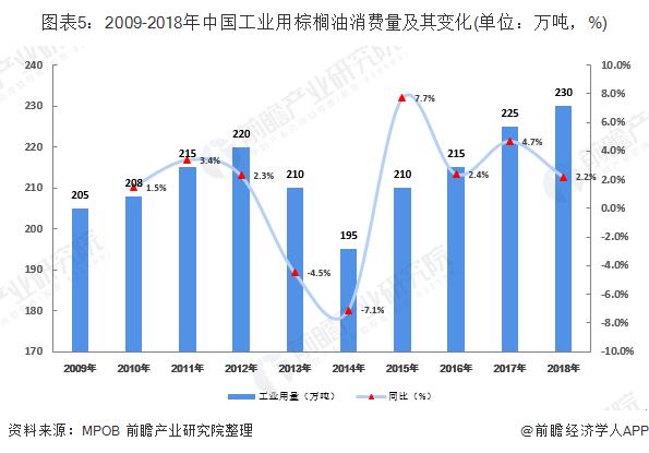 图表5:2009-2018年中国工业用棕榈油消费量及其变化(单位:万吨,%)