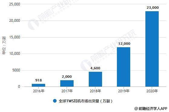 2016-2020年全球TWS耳机市场出货量统计情况及预测