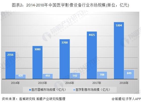 图表2:2014-2018年中国医学影像设备行业市场规模(单位:亿元)