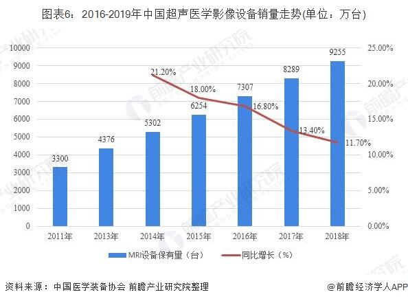 图表6:2016-2019年中国超声医学影像设备销量走势(单位:万台)