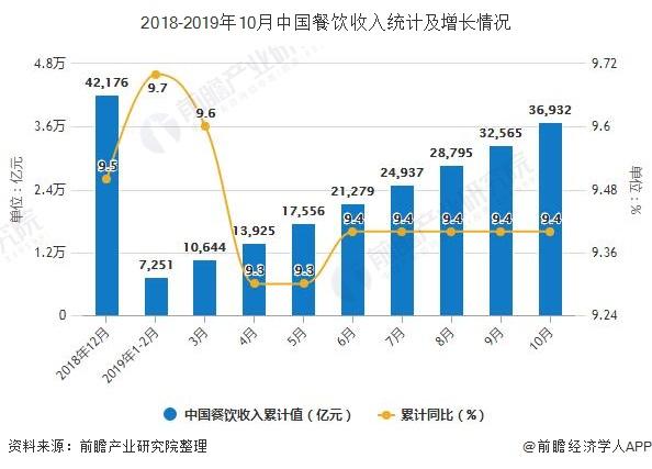 2018-2019年10月中国餐饮收入统计及增长情况