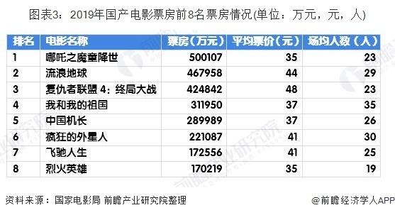 图表3:2019年国产电影票房前8名票房情况(单位:万元,元,人)