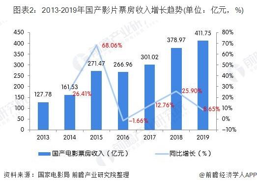 图表2:2013-2019年国产影片票房收入增长趋势(单位:亿元,%)