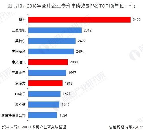 图表10:2018年全球企业专利申请数量排名TOP10(单位:件)
