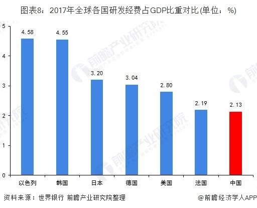 图表8:2017年全球各国研发经费占GDP比重对比(单位:%)