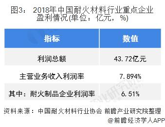 图3: 2018年中国耐火材料行业重点企业盈利情况(单位:亿元,%)