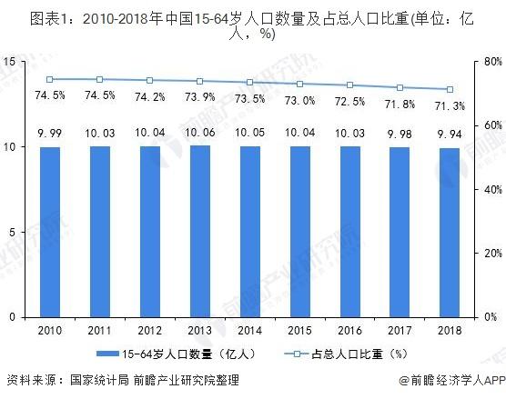图表1:2010-2018年中国15-64岁人口数量及占总人口比重(单位:亿人,%)
