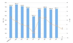 2019年11月全国家用<em>洗衣机</em>产量及增长情况分析