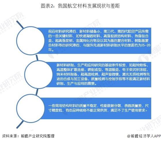 图表2:我国航空材料发展现状与差距