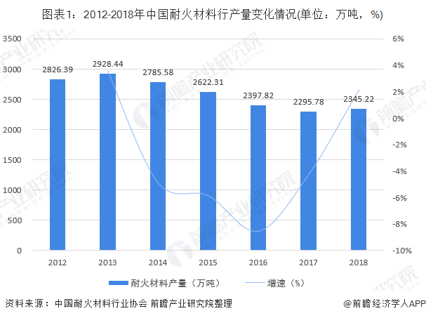 图表1:2012-2018年中国耐火材料行产量变化情况(单位:万吨,%)