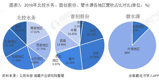 图表7:2018年北控水务、首创股份、碧水源各地区营收占比对比(单位:%)