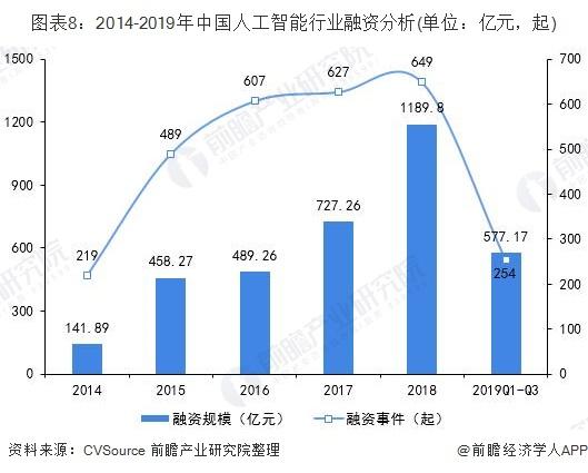 图表8:2014-2019年中国人工智能行业融资分析(单位:亿元,起)