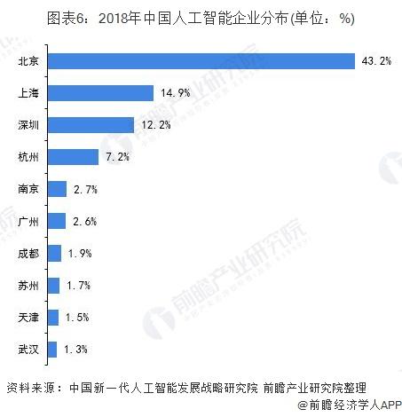 图表6:2018年中国人工智能企业分布(单位:%)