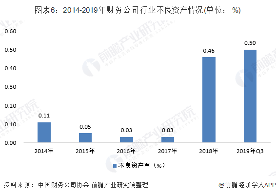 图表6:2014-2019年财务公司行业不良资产情况(单位: %)