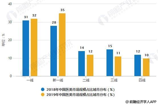 2018-2019年中国医美市场规模占比城市分布情况