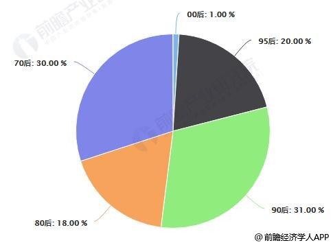 2019年中国私密整形项目用户年龄构成情况