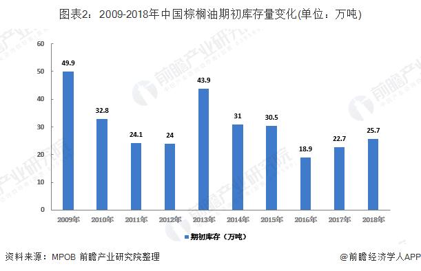 图表2:2009-2018年中国棕榈油期初库存量变化(单位:万吨)