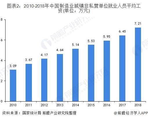 图表2:2010-2018年中国制造业城镇非私营单位就业人员平均工资(单位:万元)