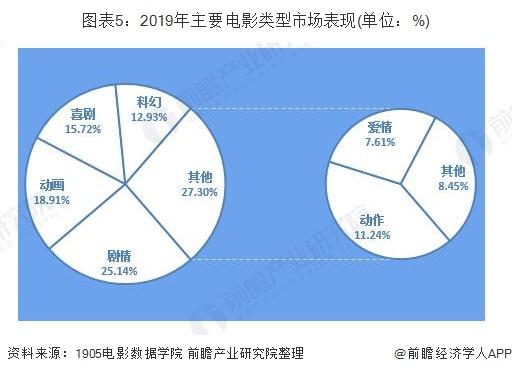 图表5:2019年主要电影类型市场表现(单位:%)